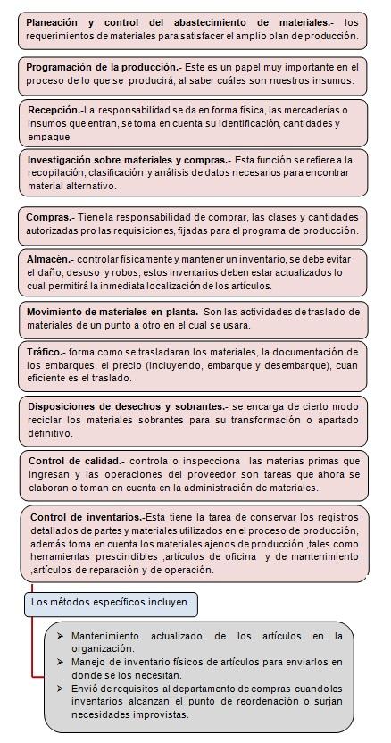 FUNCIONES DE LA ADMINISTRACIÓN DE MATERIALES