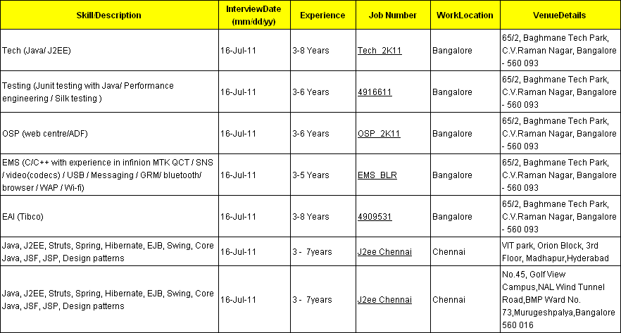 oracle jobs  walkin interview   cts in bangalore