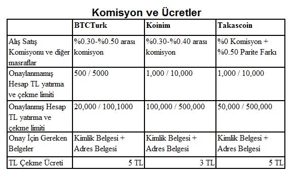 bitcoin-komisyon-ve-ucretler-btcturk-koinim-takascoin