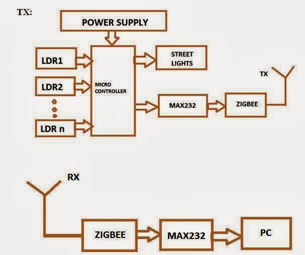 15mote control system of high efficiency and intelligent street block diagram ccuart Image collections