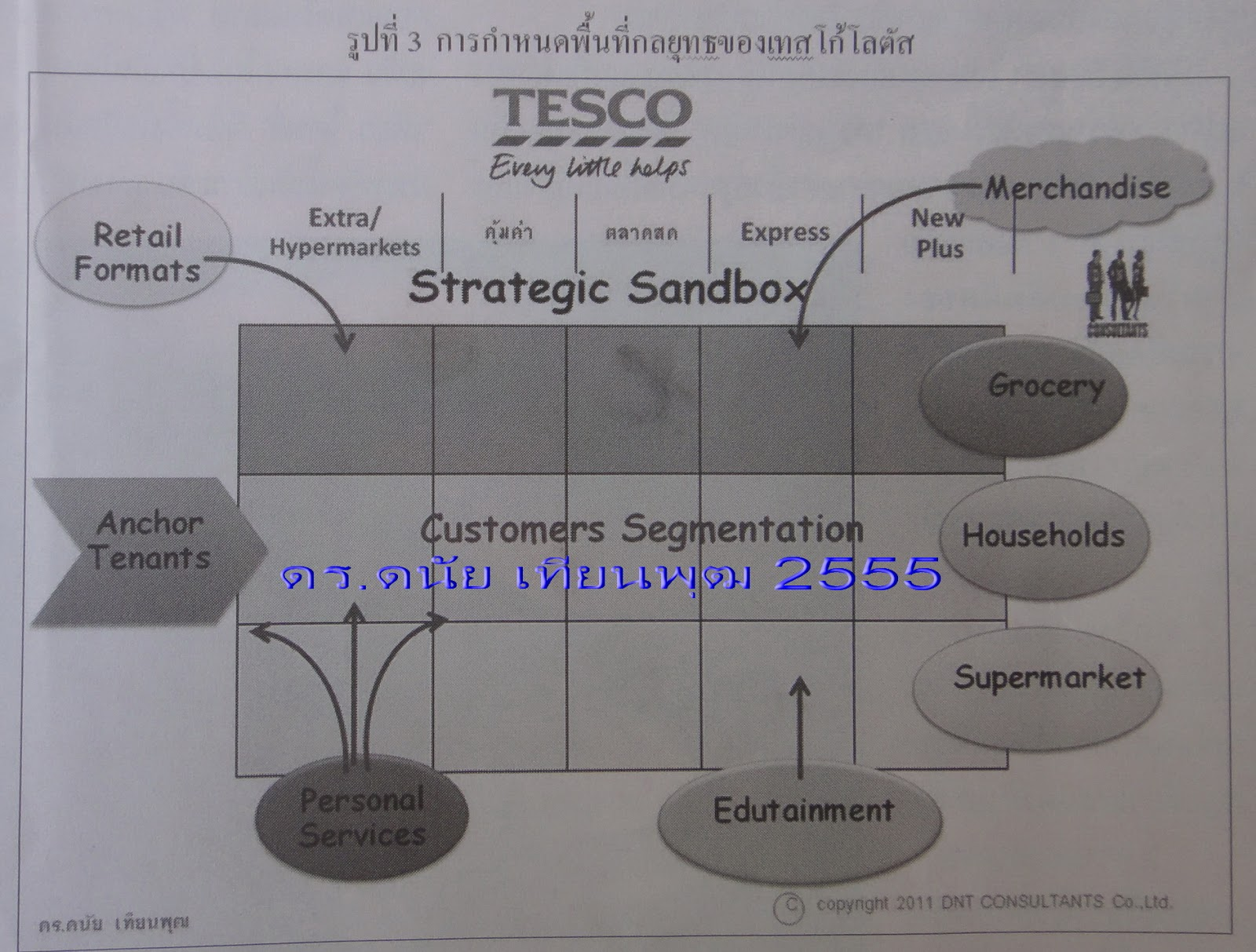 swot analysis tesco lotus thailand Walmart in thailand  swot analysis market analysis competitor analysis objectives market entry strategy  tesco lotus strengths weaknesses strengths.