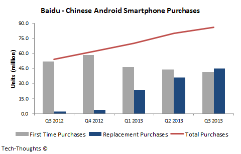 China - Android Smartphone Purchases