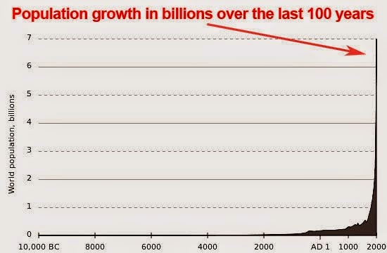 12,000 years of growth, with sudden spike in past 100 years