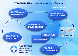 strategic management and performance management related helping .