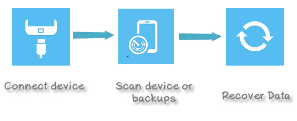 How to recover deleted photos on Android Phones