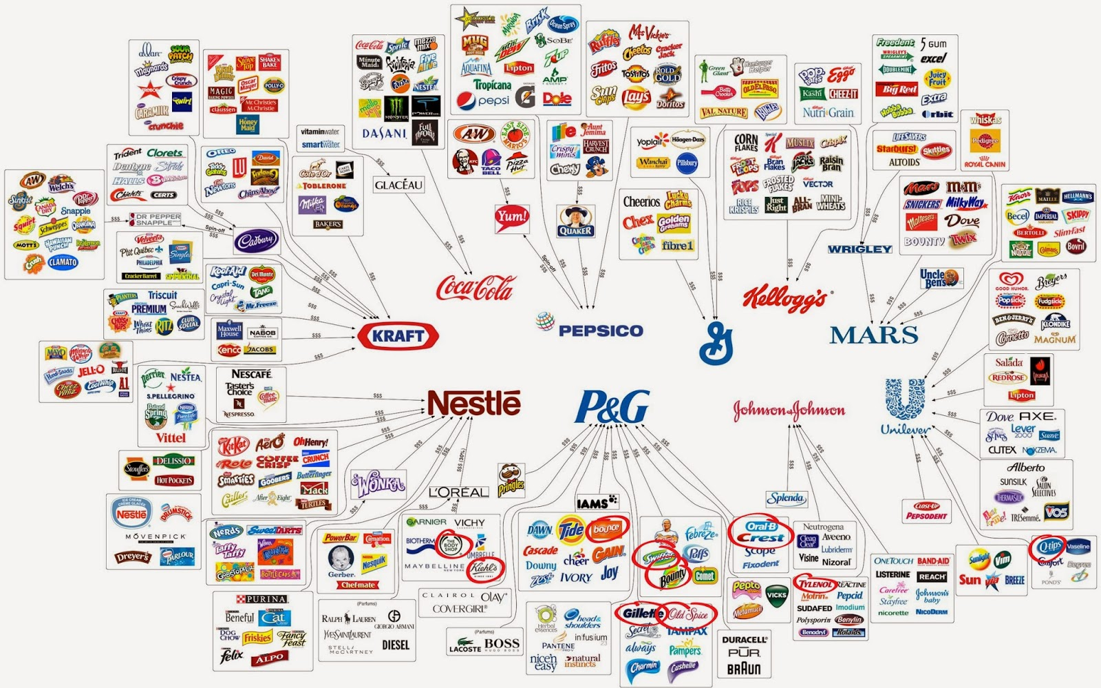 List of All P&G Brands - Mindmap