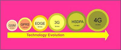 Pengertian dan Perbedaan Sinyal G E 2G 3G H H+ dan 4G