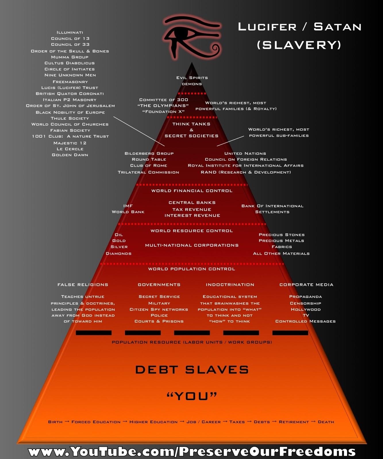 Lucifer S Power Pyramid By Nixseraph On Deviantart: Gizli Dunya Sistemi-Deccalin