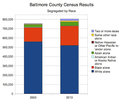 Baltimore County Census Results by Race