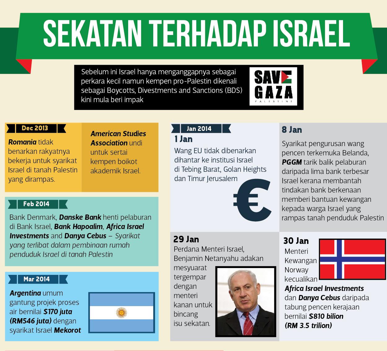 BOIKOT BARANG ISRAEL