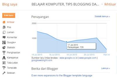 penurunan jumlah pengunjung blog saat lebaran