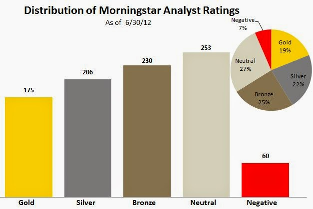 Wall Street Rant Morningstar Continues Rollout of Analyst Mutual – Mutual Fund Analyst