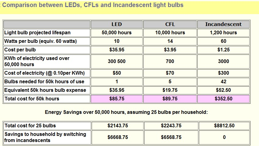 Guidance LED Lightings for home use
