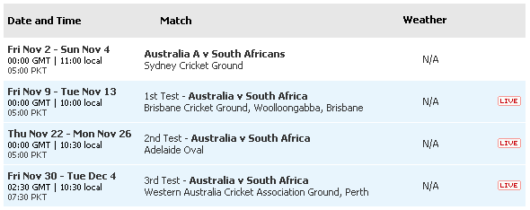 Australia vs South Africa-2012-13 Schedule