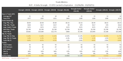 Short Options Strangle Trade Metrics RUT 73 DTE 4 Delta Risk:Reward Exits