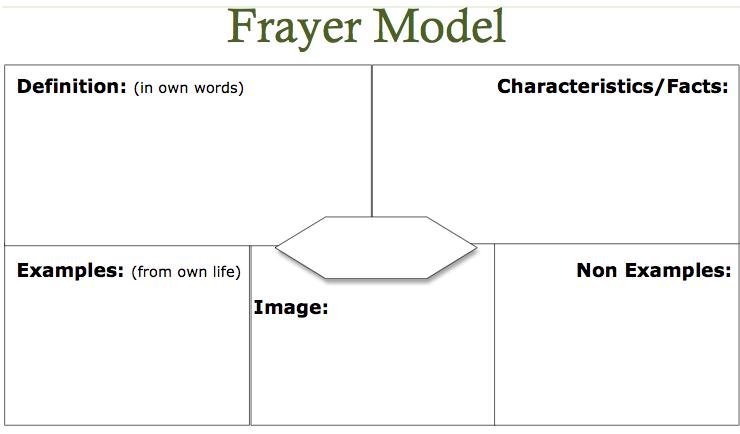 reading is        word work visuword frayer model