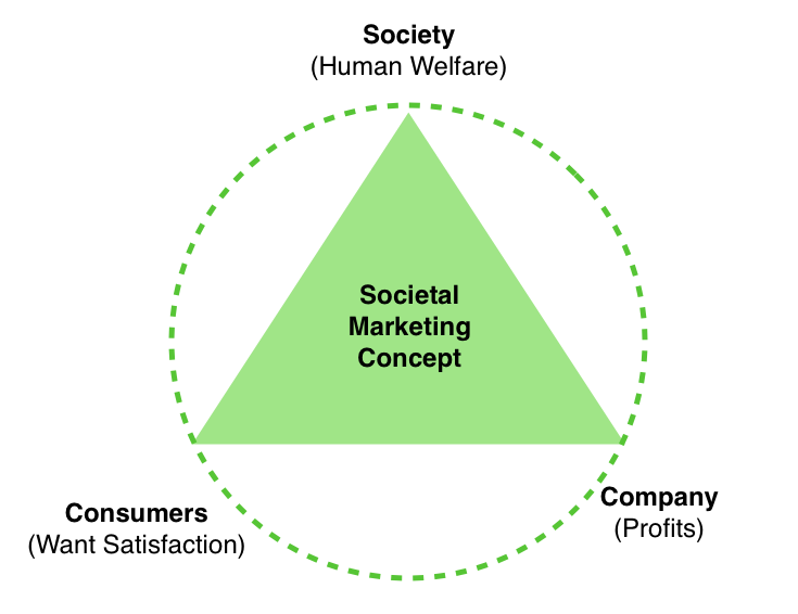 analyze the relationships among ethical social Relationships among perceived organizational core values, corporate social responsibility, ethics, and  relationships among core organizational values, organi-zational ethics, corporate social responsibility, and orga-  and beliefs as a determinant of the ethical and social responsibility attitudes and behaviors of it profes.