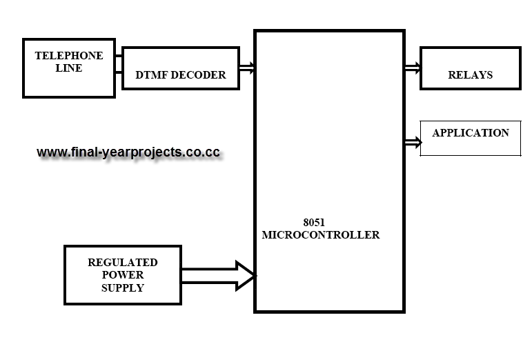 block diagram mobile telephone based industrial load control png block diagram of telephone system € the wiring diagram 771 x 512