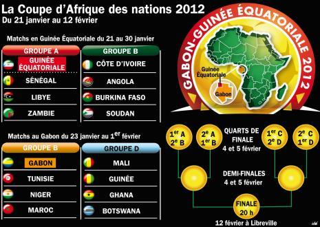 Can 2012 en direct l 39 info de la tunisie - Regarder coupe d afrique en direct ...