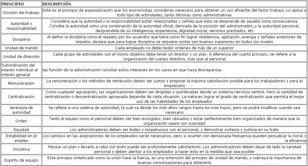 henry fayol 14 principio: