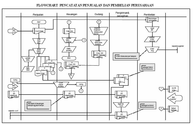 Gambar Contoh Laporan Audit Internal Perusahaan Tugas
