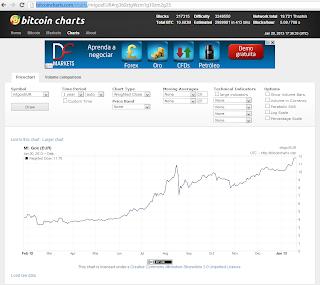 Gráfico de la cotización del BitCoin frente al Euro en el mercado de divisas