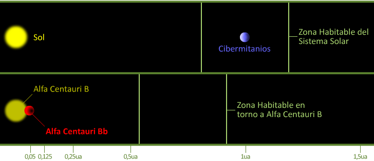 Zona Habitable de Alfa Centauri B