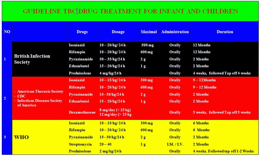 Guideline Anti-TBC Drug for Infant and Children