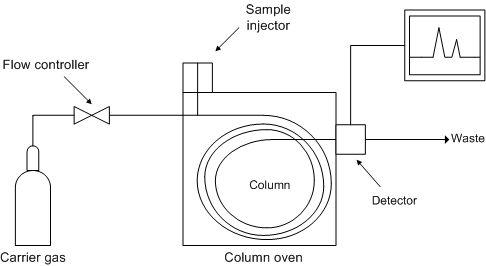 gas chromatography block diagram  zen diagram, wiring diagram