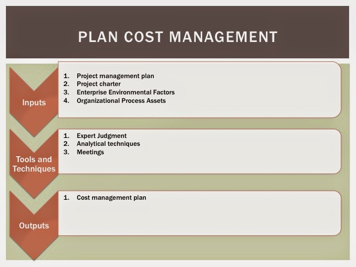literature survey on project cost management This guide will be confined to cost estimating in the building construction industry  (a process used to estimate project costs on a per unit basis, subject to.