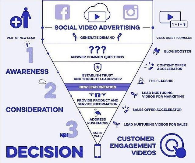 Social video advertising