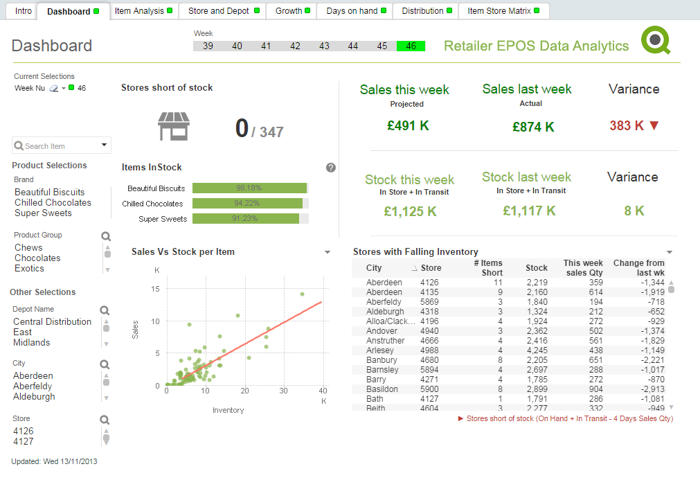 QlikView Retailer POS Data Analysis Dashboard View