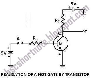 REALISATION OF NOT GATE BY THE USE OF TRANSISTOR
