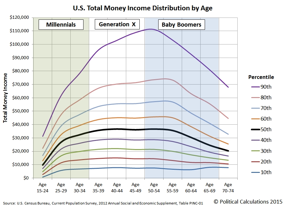 U.S. Total Money Income Distribution by Age, with Generational Groupings Identified