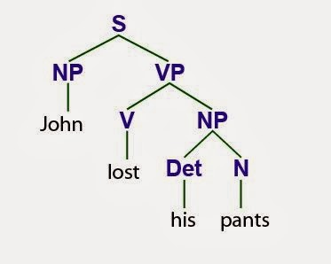 Middle school linguistics sentence diagrams or a more complex version of this linguistically informed syntax tree such as this ccuart Images