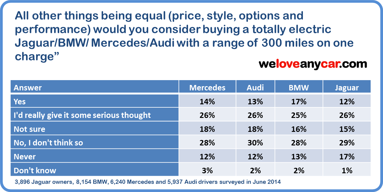 WeLoveAnyCar.com survey results showing the level of interest among BMW, Audi, Mercedes and Jaguar drivers in buying an all electric car from their brand capable of doing 300 miles.  40% would buy and would seriously consider buying an all electric car from their brand