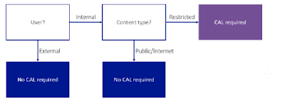 sharepoint-2013-decision-tree