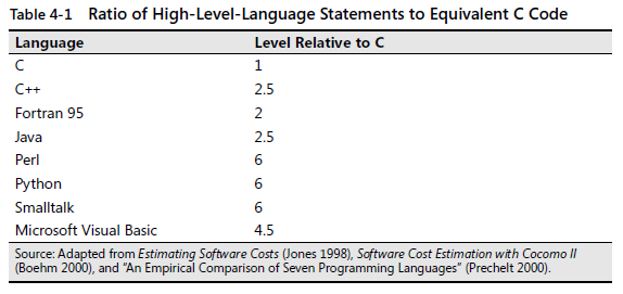 cc2 Ratio of High-Level-Language Stateme