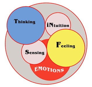 Effect of thoughts and emotions on body