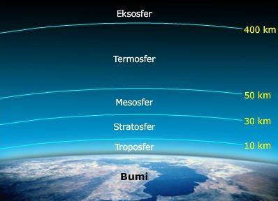 Susunan Lapisan Struktur Bagian-bagian Bumi