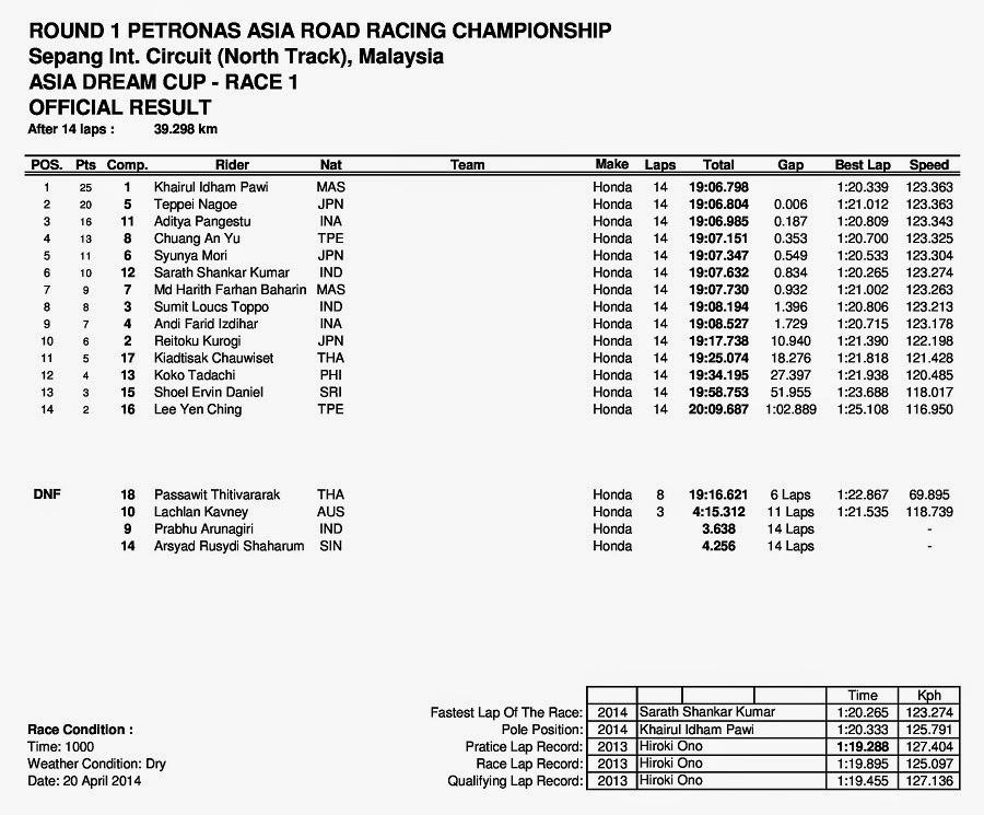 ARRC Sepang Malaysia 2014 Asia Dream Cup Race 1