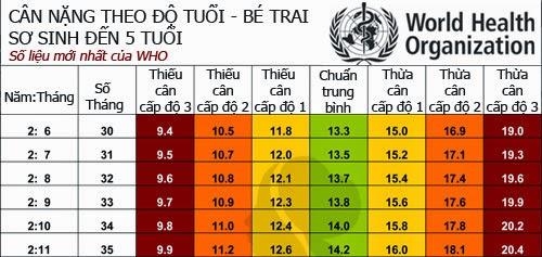 Bảng chuẩn cân nặng bé trai 0-5 tuổi