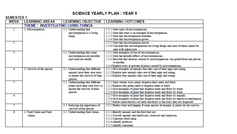 yearly lesson plan chemistry Specification of the subject learnt lesson subject : chemistry subject matter lesson plan chemical bonding chemistry subject matter.
