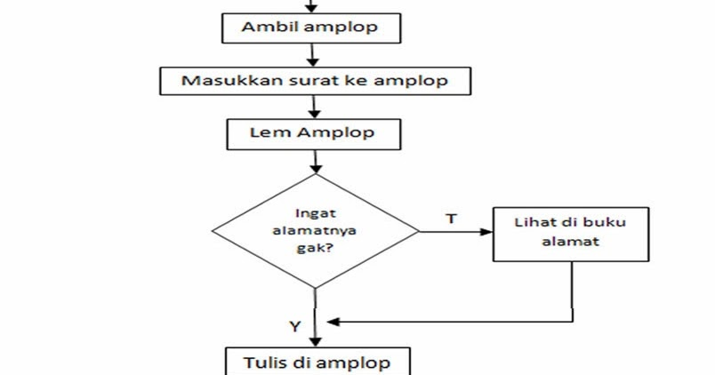 Danil Abdillah Zulkarnaen: Contoh flowchart sederhana ...