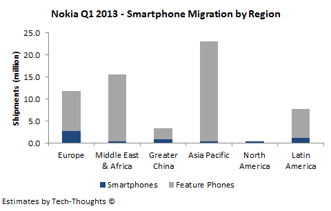 Nokia Q1 2013 - Smartphone Migration by Region