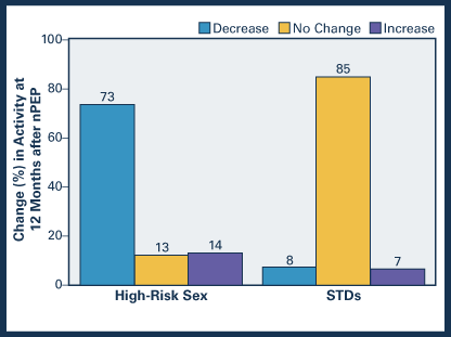 Oral Sex HIV Risk and Prevention HIV/AIDS CDC