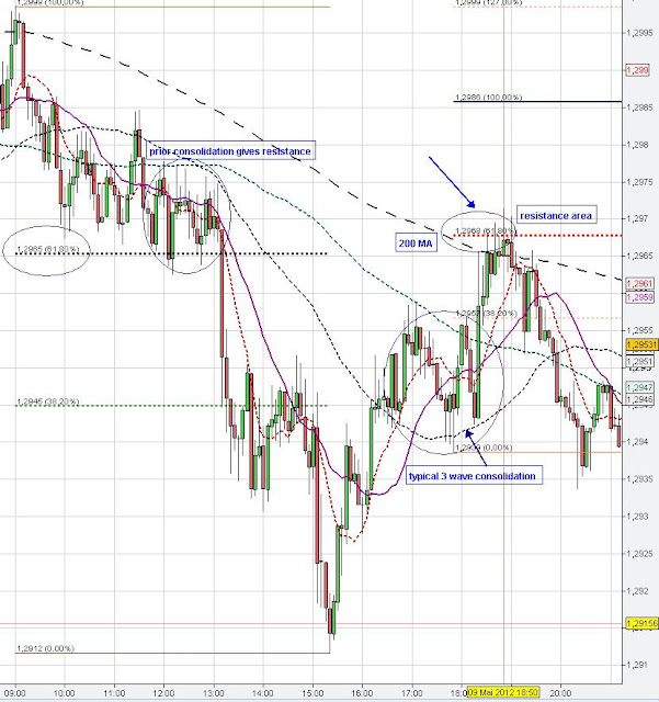 eur usd chart analysis