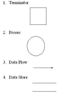 25 pengertian data flow diagram dan contoh gambar dfd amboe comunity tools yang digunakan pada pembuatan dfd data flow diagram yaitu easycase power designer 6 salah satu cara lain untuk mendesain sistem yaitu menggunakan ccuart Images