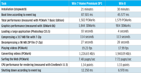 table describing Speed difference between Windows 7 & Windows 8: Intelligent computing
