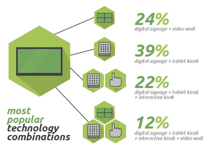 Combinación de medios digitales en banca retail USA
